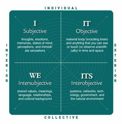 Integral quadrants