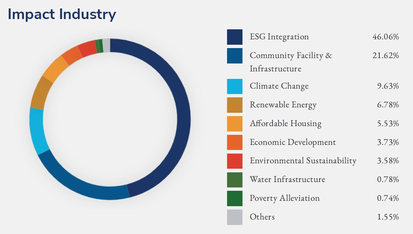 2019 Impact Industry
